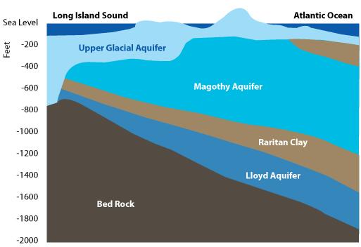 aquifer_large